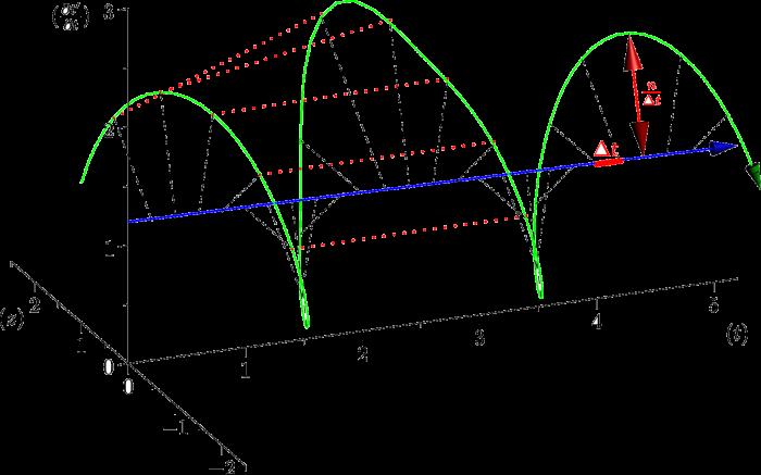 Renormalisation et principes de la représentation de la variabilité.