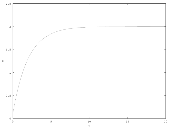 Relaxation toward the equilibrium in the first order model.