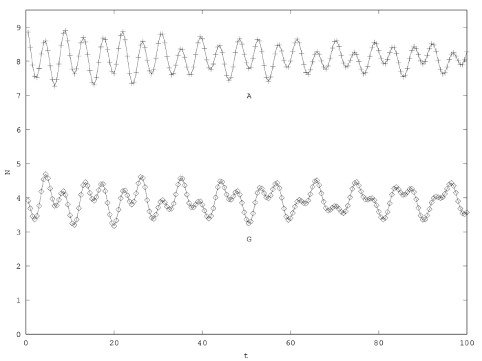 Two-species second order model with friction, case of a linear divergence in the critical     case.