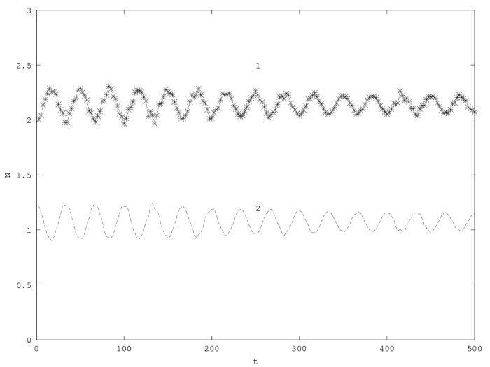 Superposed oscillations in the second order model with two species.