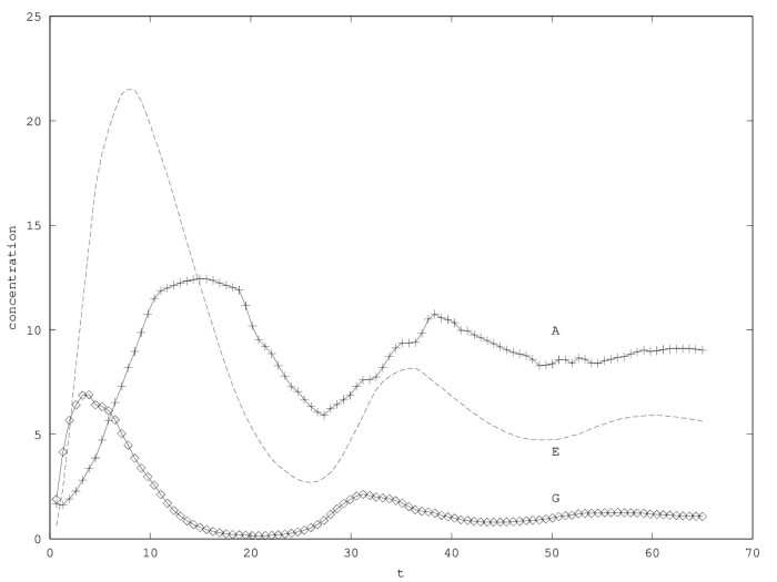 Comparison between the         models without per capita growth rate saturation (upper curve, Equation 1) and with saturation