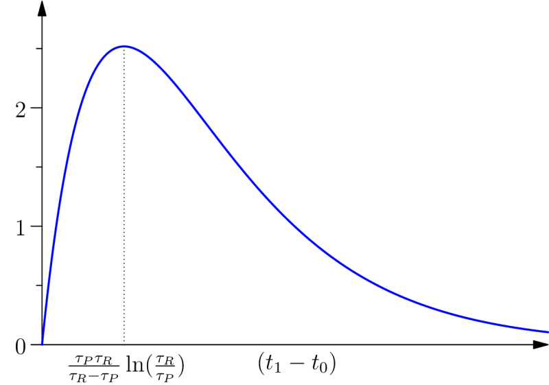 Global protention. When considered as a function of the length of the time interval