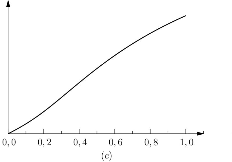 global protention as a function of c