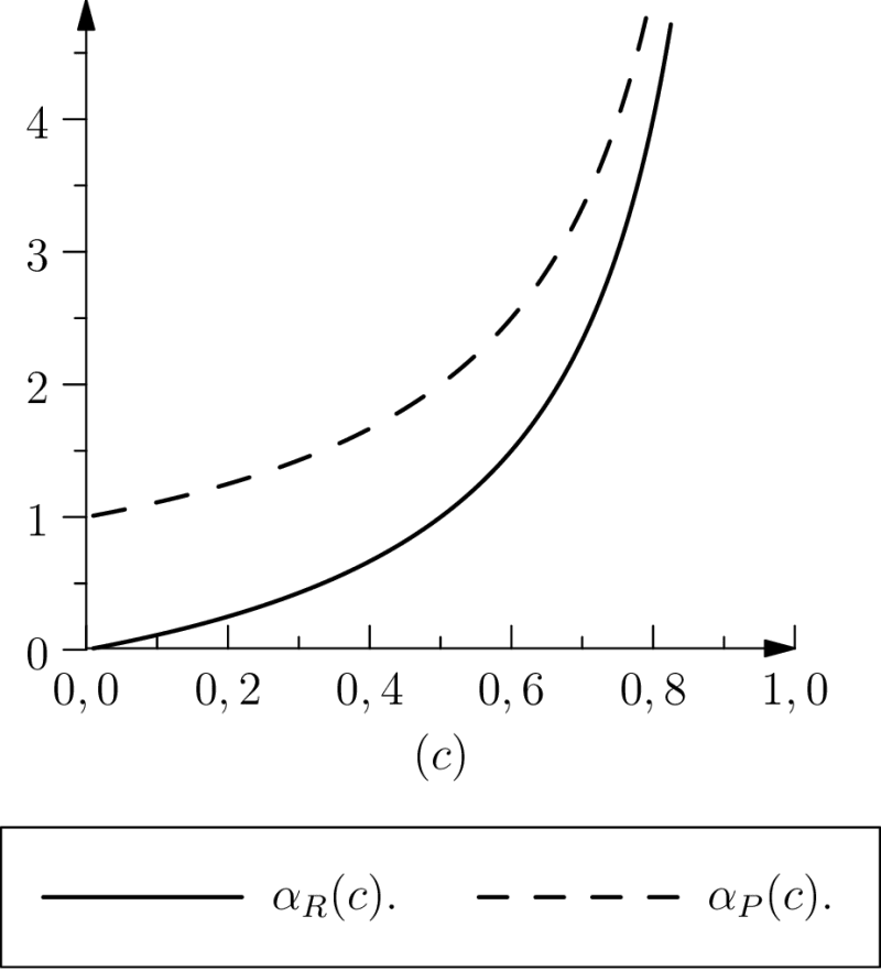 Biological inertia. We plot the factor of the characteristic time of biological inertia seen as protention (or retention)