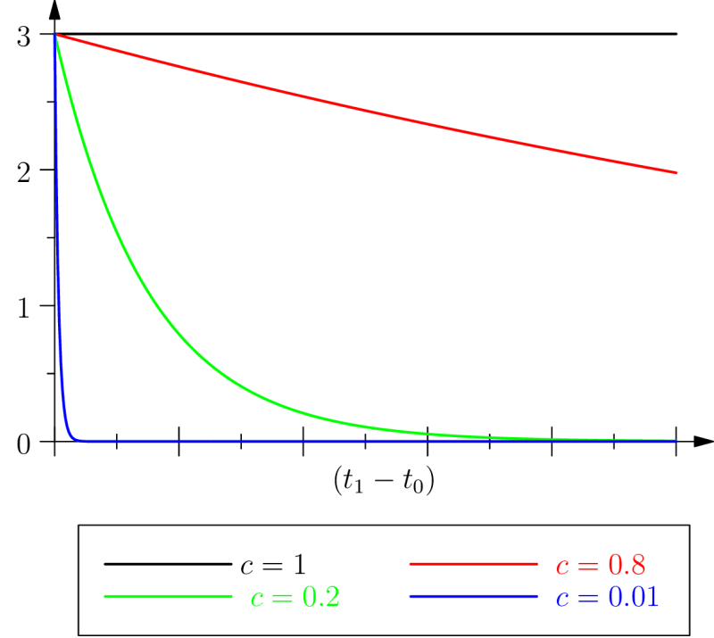 biological inertia as a function of the length of the time interval for various values of c
