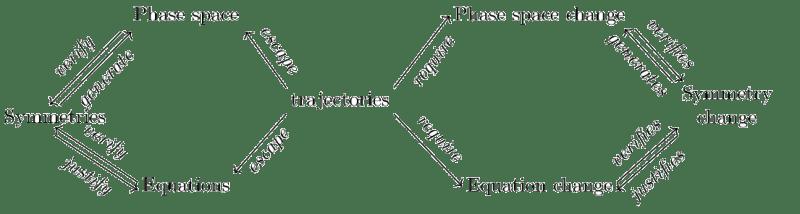Scheme of an elementary symmetry change in biology.