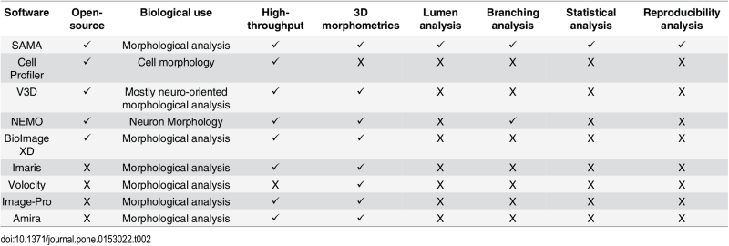 Comparison between SAMA and other         software packages that combine image acquisition and analysis.