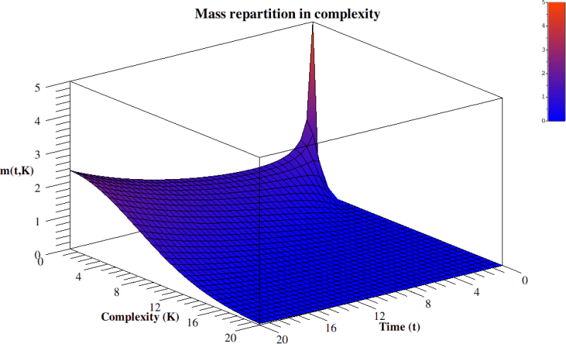 Time evolution of mass repartition over anti-entropy.
