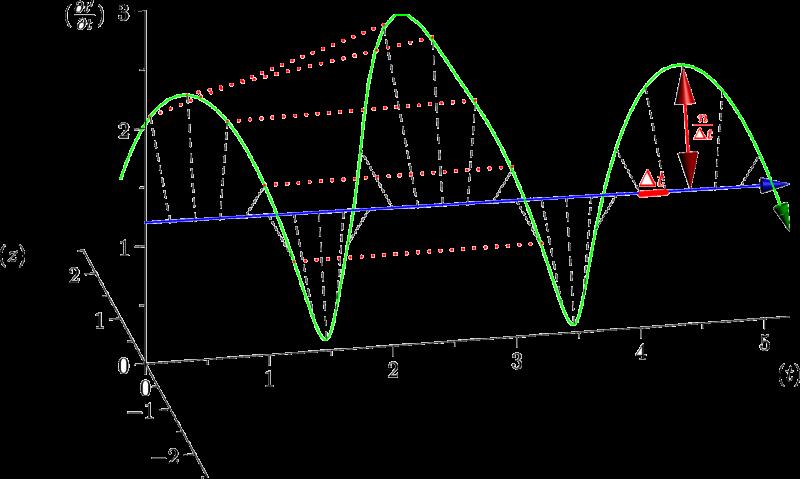 Principe du changement d'échelle pour la mise en évidence de la variabilité.