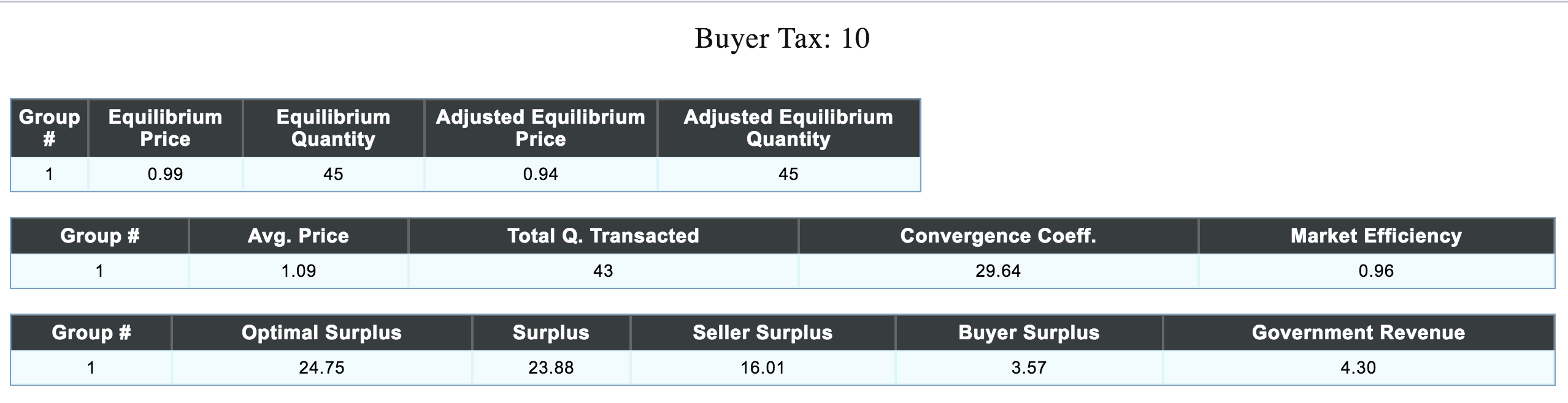 Buyers tax 10 cents