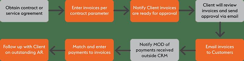 MOD Ventures' Accounts Receivable Process