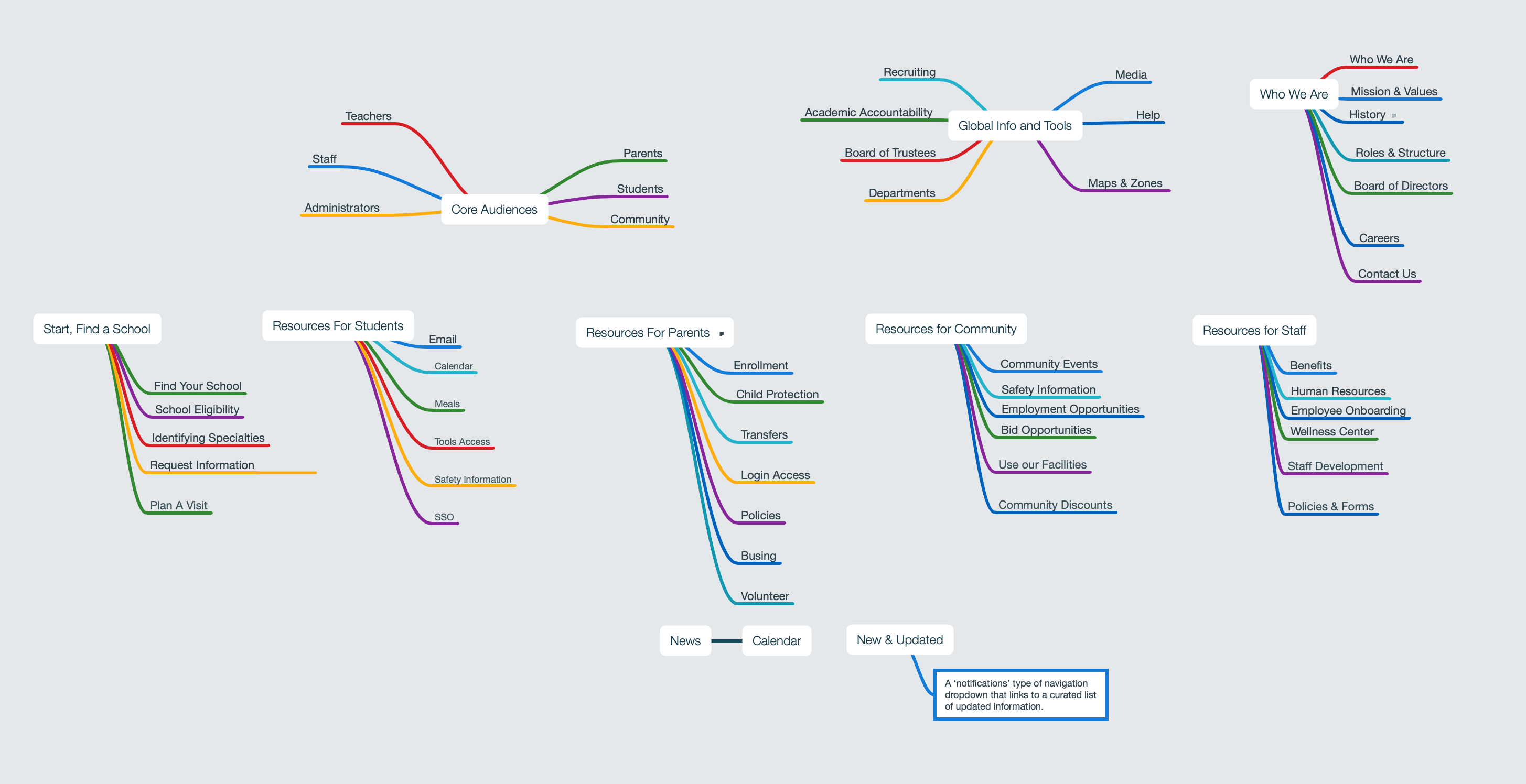 Sitemap demonstrating Role Based Browsing