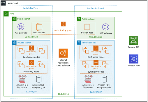 AWS Confluence Data Center Diagram