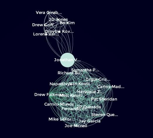 Modite Slack Communication Graph