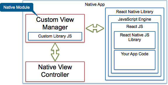 Native App View with custom view manager highlighted