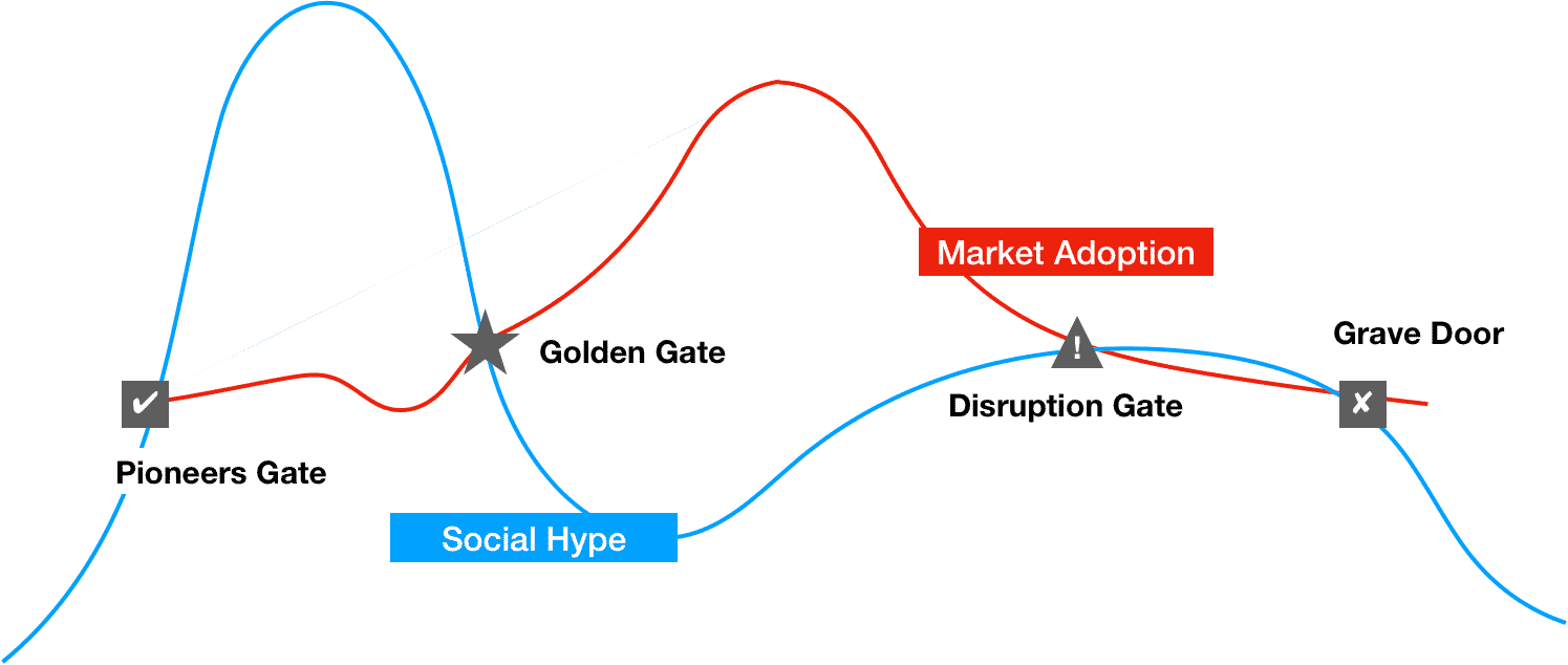 Gates of Product Success
