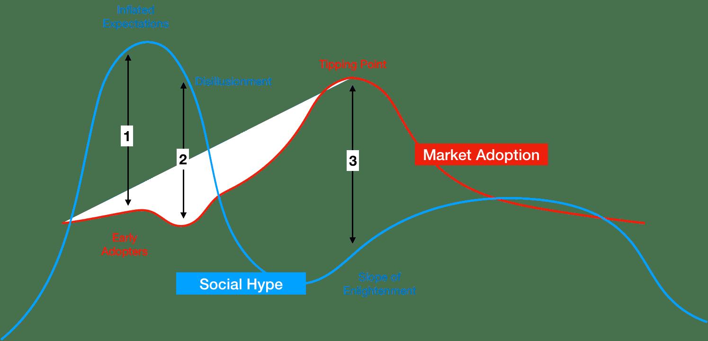 Hype and Market Adoption