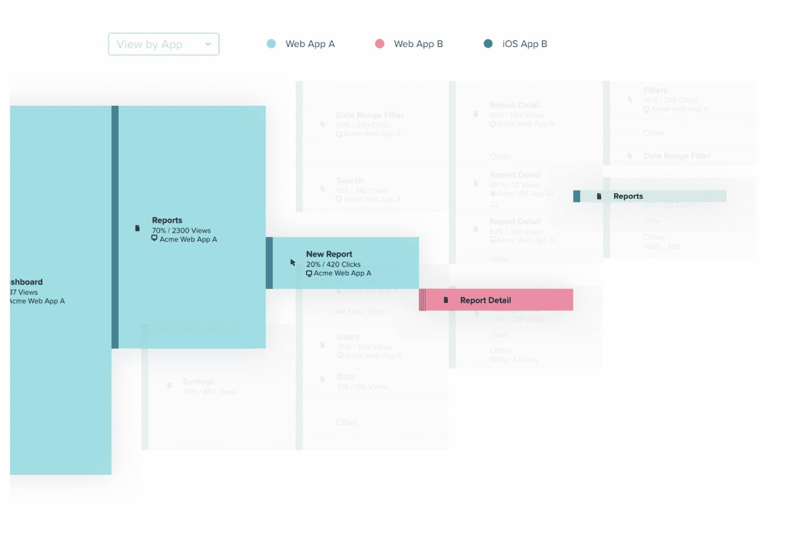 Modus Create Pendo Partner Product Planning