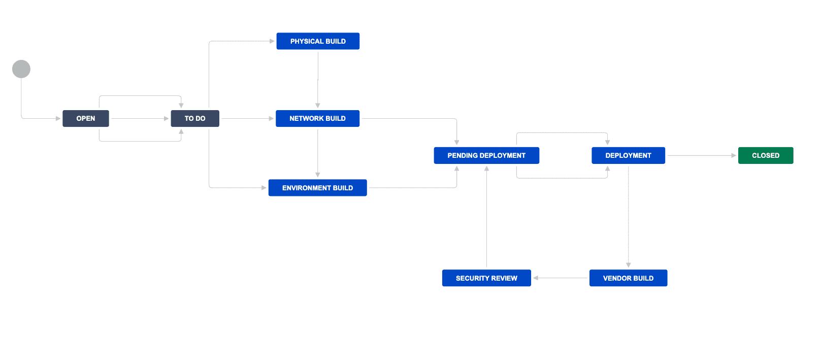 ECS's customized workflow on Jira
