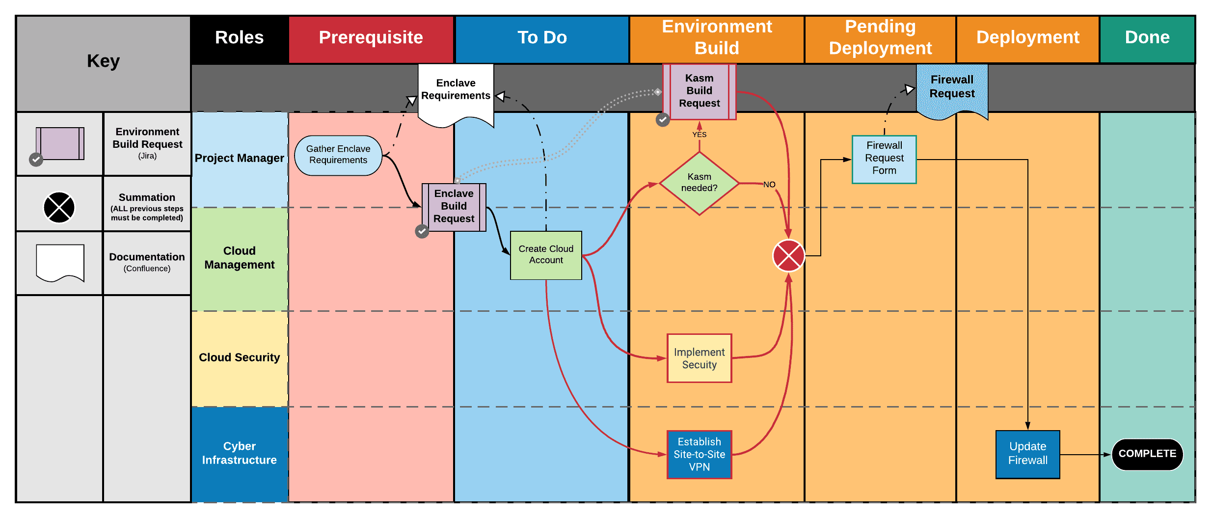 Visualizing the process before Jira implementation