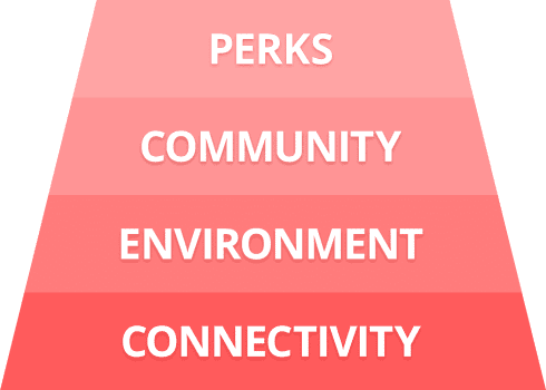 Graph - Perks, Community, Environment, Connectivity