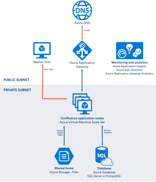 Data Center Architecture Hosted on Azure