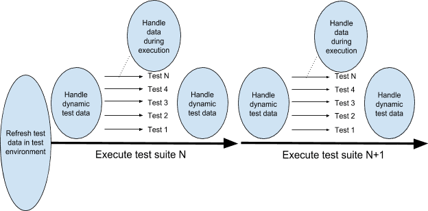 Testing Process Example
