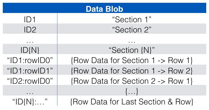 dataBlob