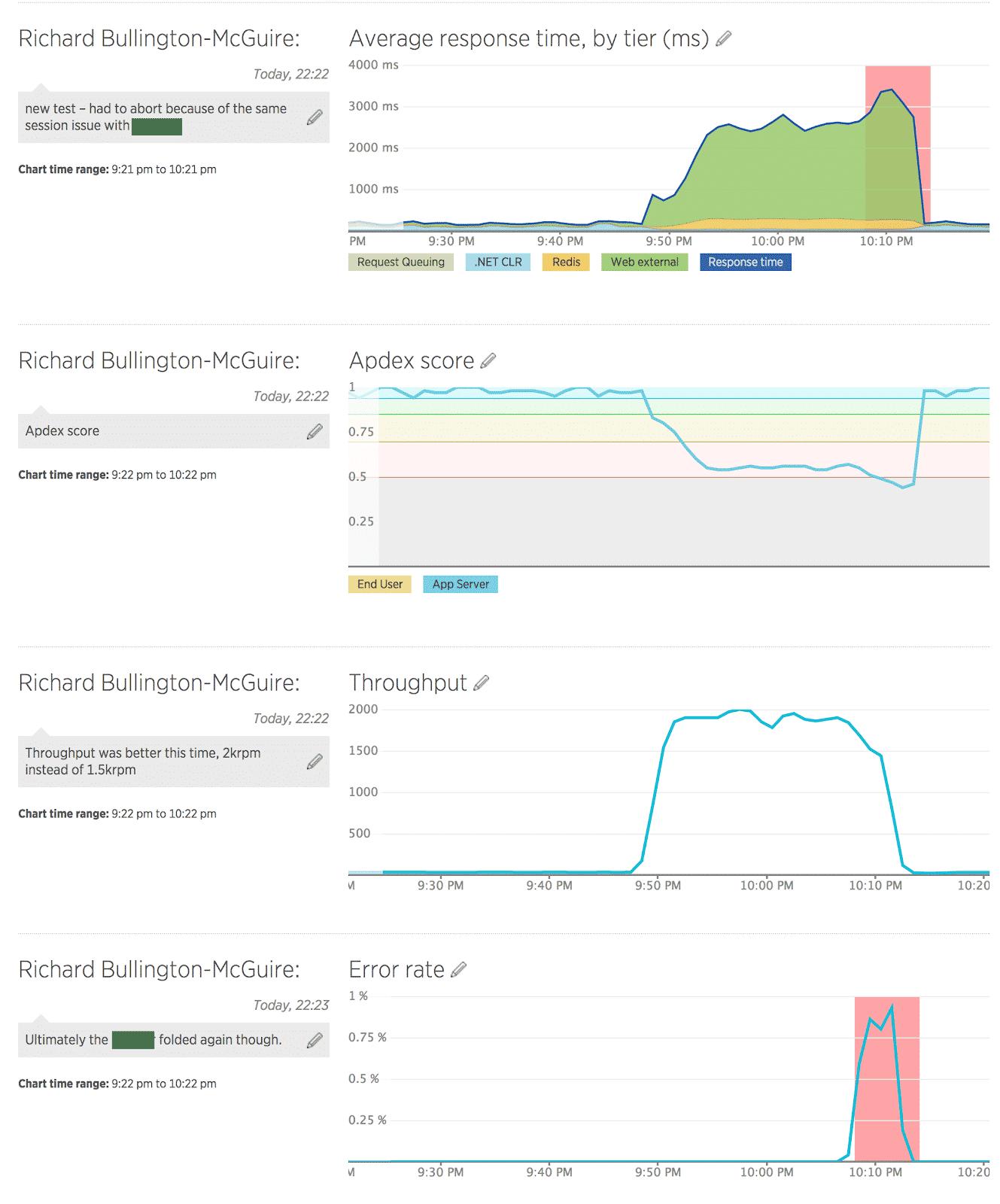 System Failure Graphs