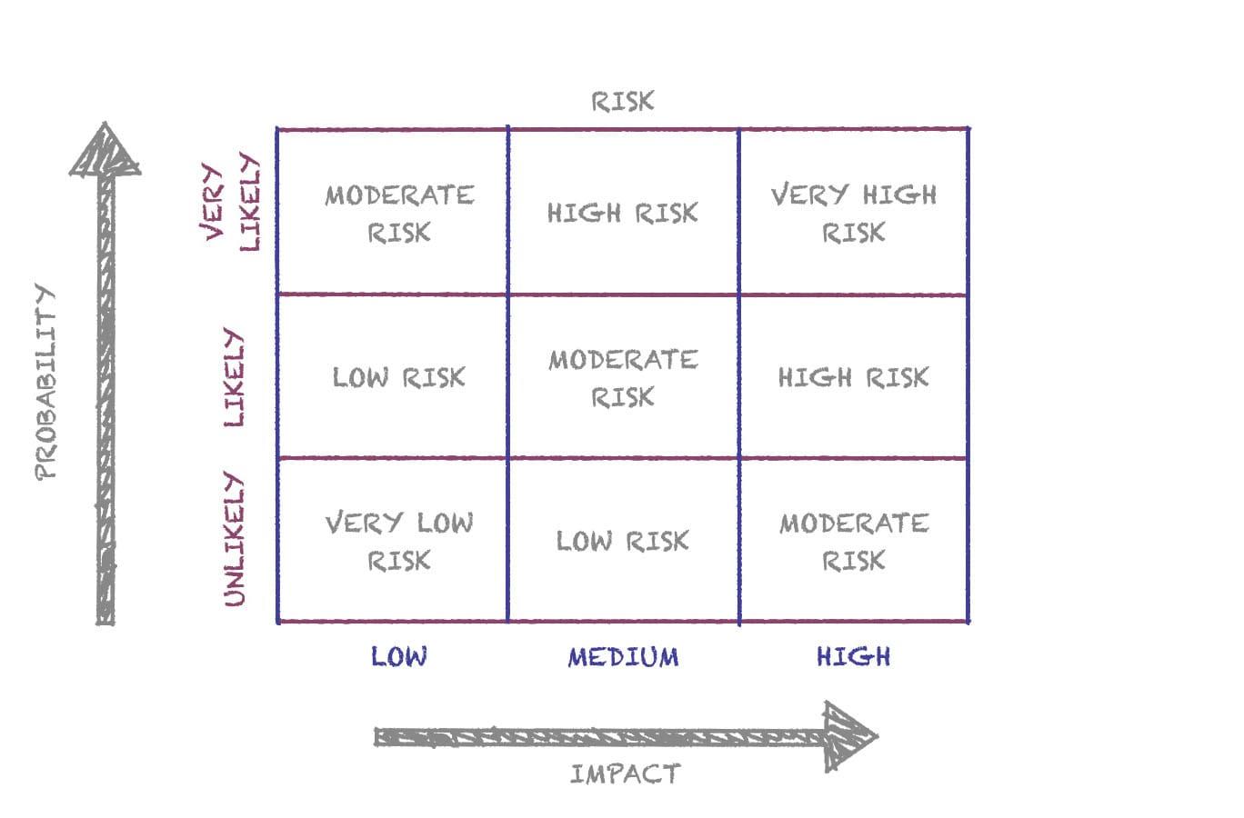 Risk-Assessment-Matrix-Blog-001