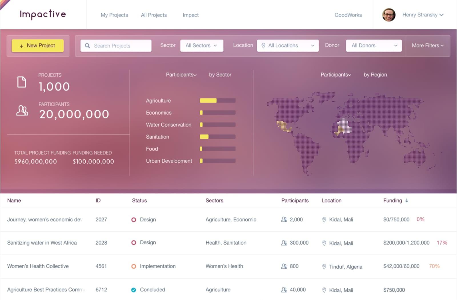 Modus Create Enterprise Customer Experience