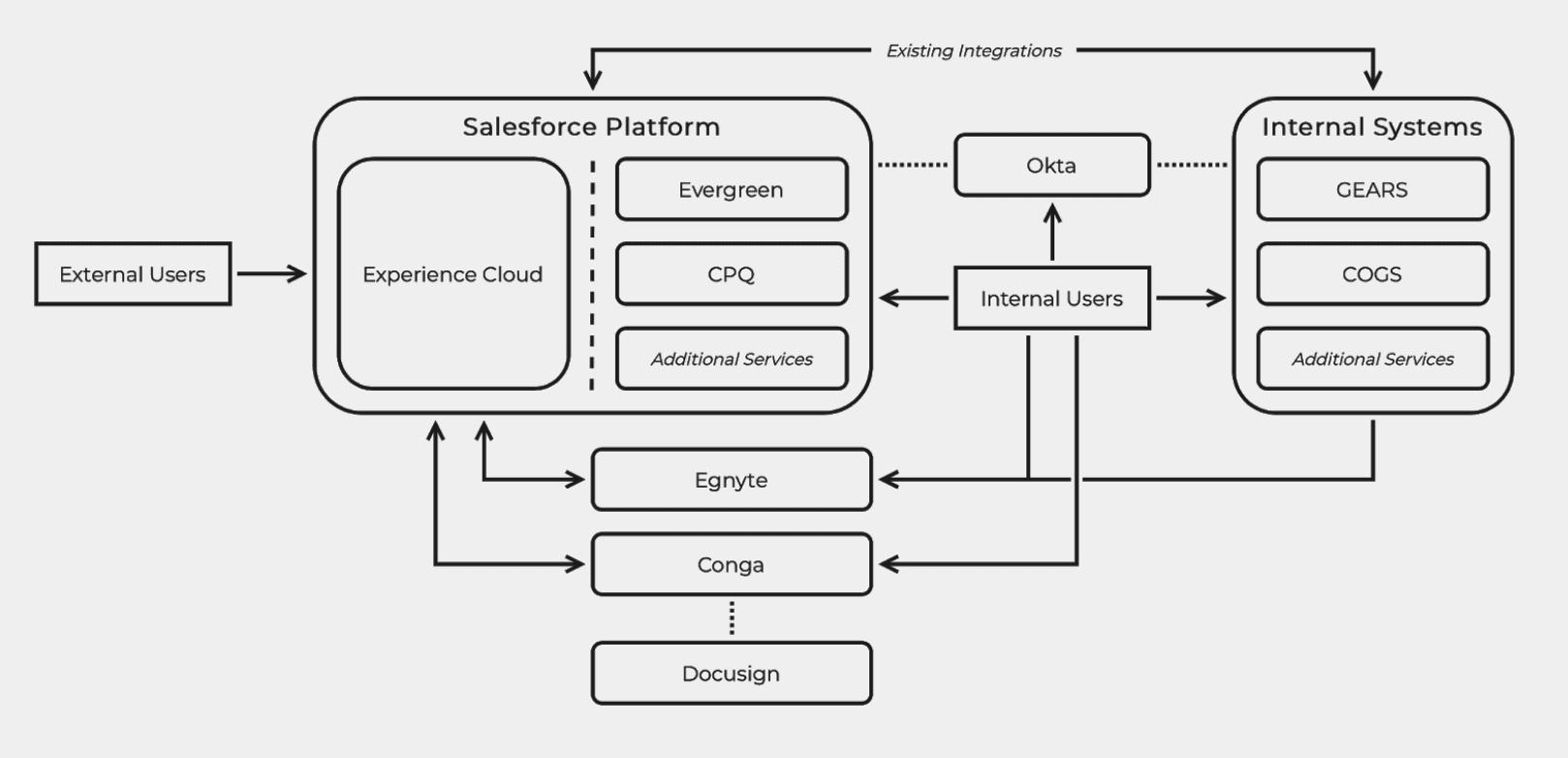 A sample illustration of an an organization's tech ecosystem.