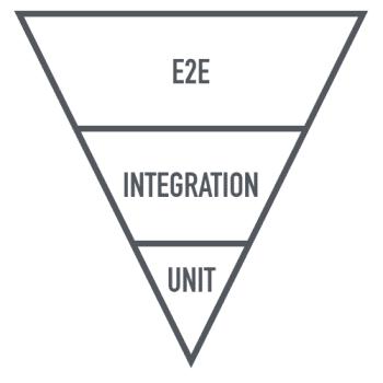 Inverted Pyramid Anti-Pattern