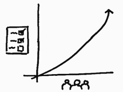 Agile Development Teams: Size Matters Chart 2