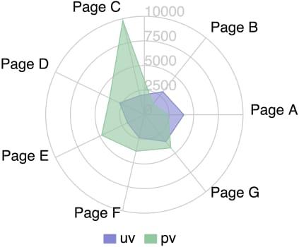 Ext JS to React: Charts, Radar Chart