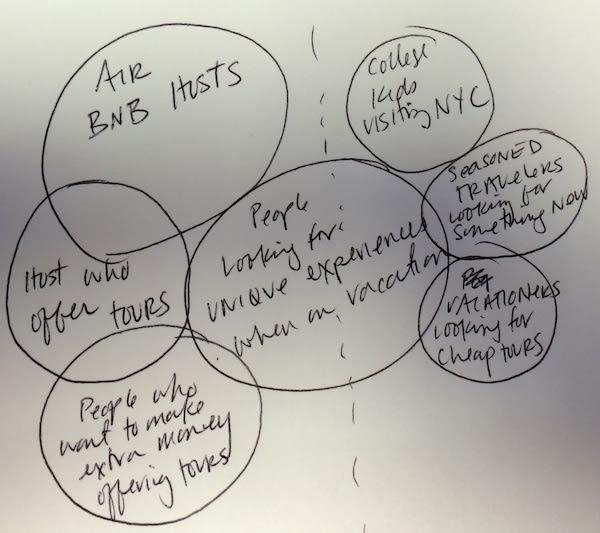 Customer Petals Diagram