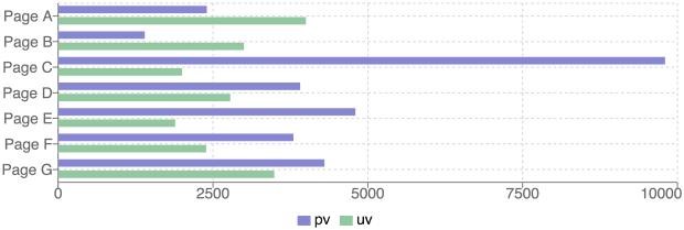 Ext JS to React: Charts, Vertical Bar Chart