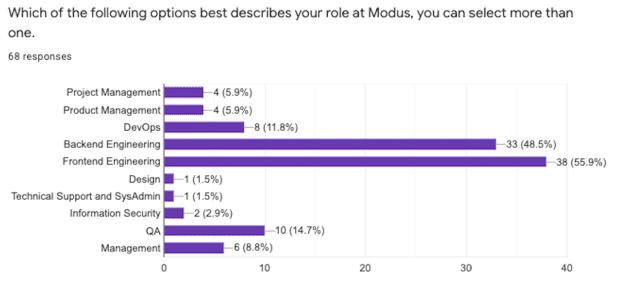 Naming GitHub Repos - Respondents