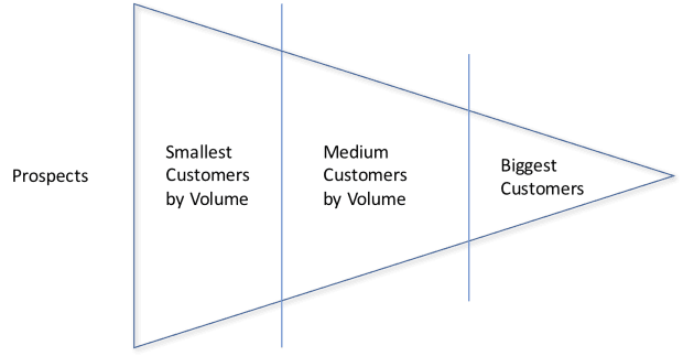 Marketing for Engineers, Customer Development Model