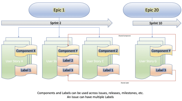 Jira: Using Epics vs Components vs Labels: Sample hierarchy view