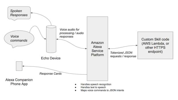 Build a Skill for Amazon Echo's Alexa: Alexa Skills Kit Architecture Diagram