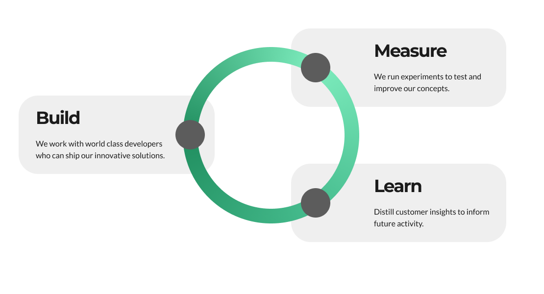 build measure lean methodology