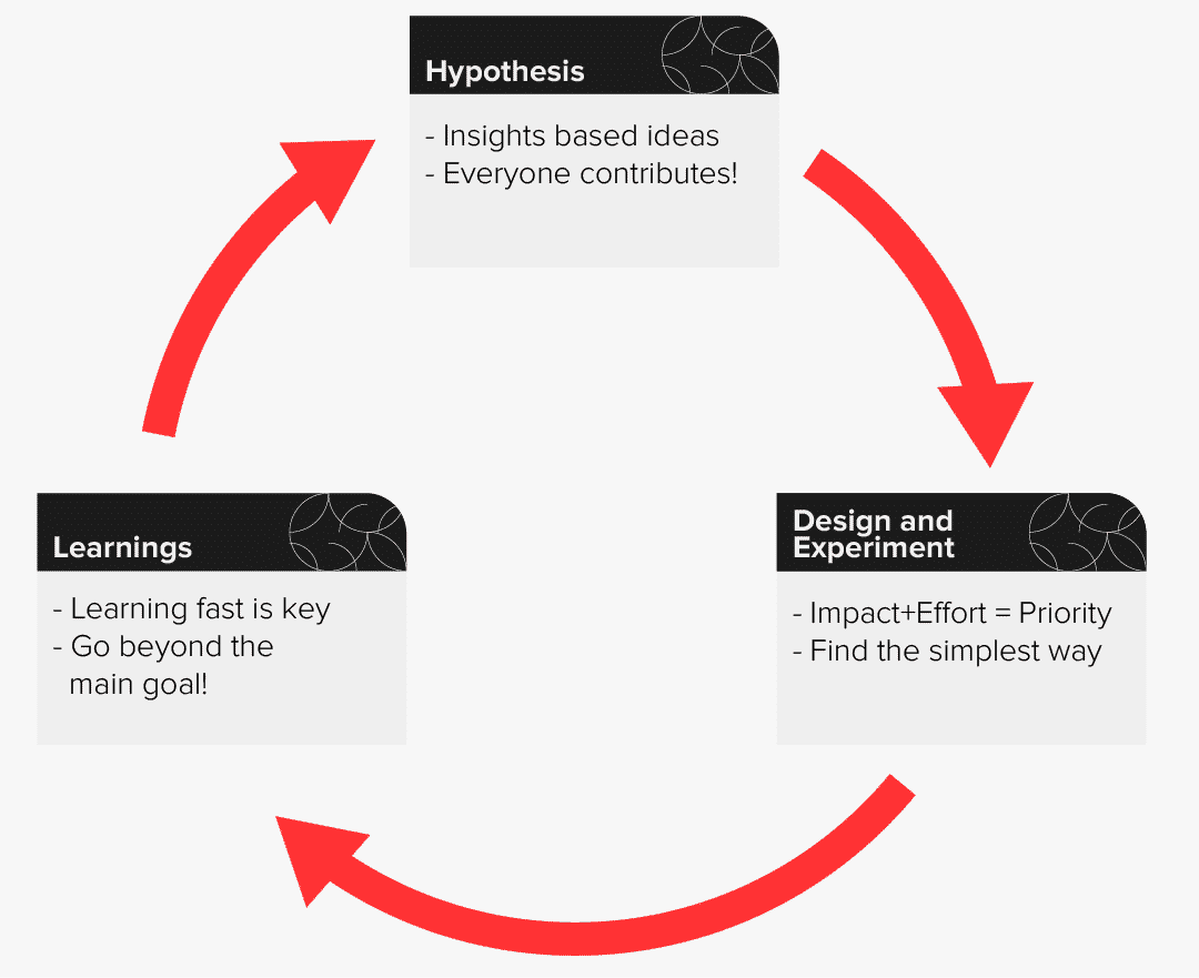 Hypothesis Design and Experiment and Learnings Cycle