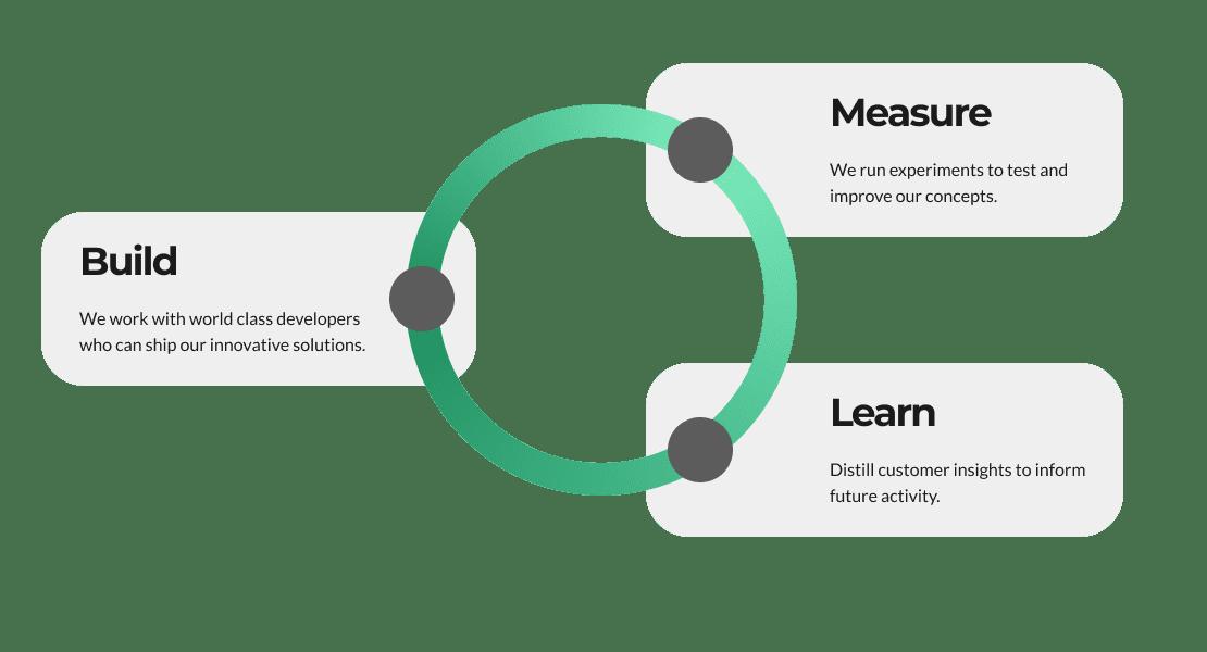 build measure lean methodology