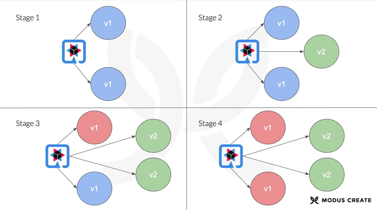 Databases Diagram