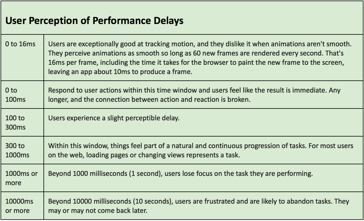 Performance - Chart