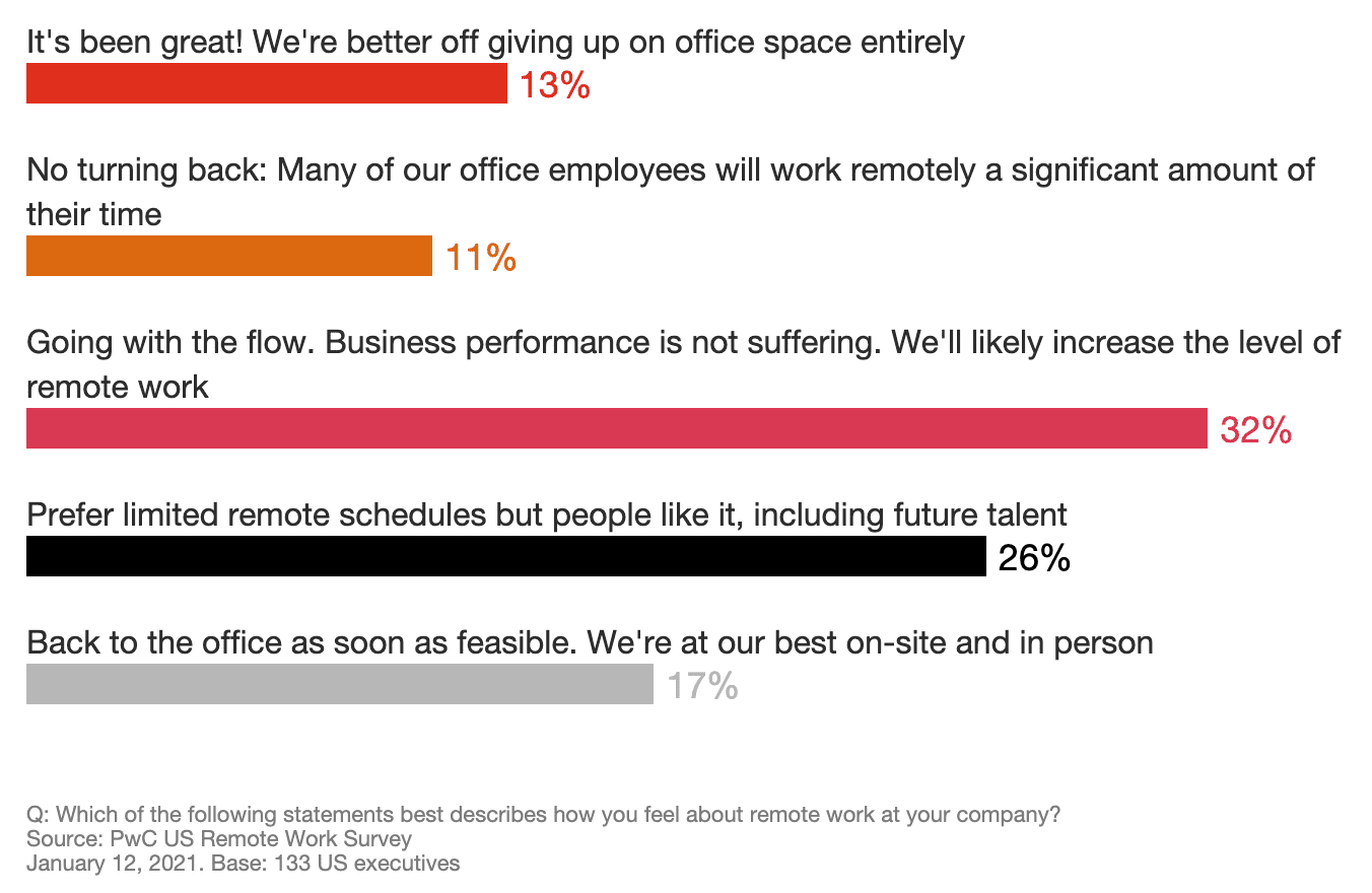 Graph answering the question Which of the following statements best describes how you feel about remote work at your company