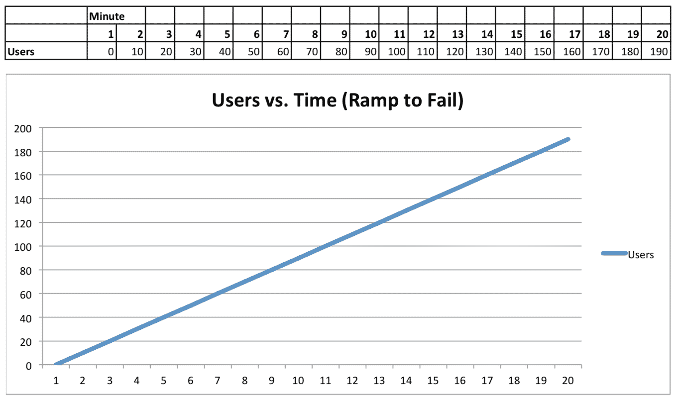 Users vs. Time Ramp to Fail