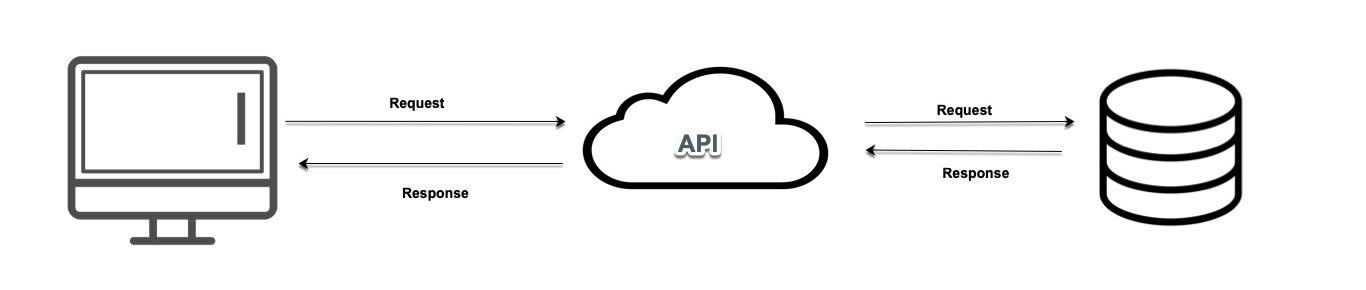 API Request Flow