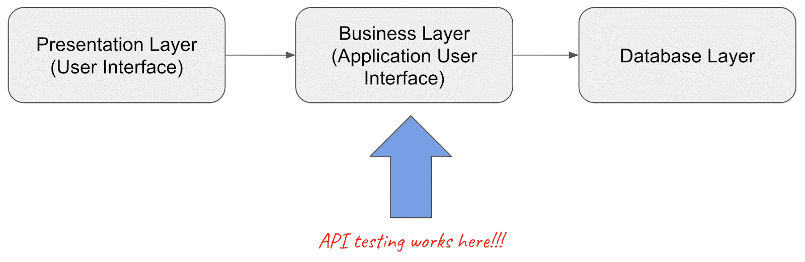 How API Testing Works Diagram by Modus Create